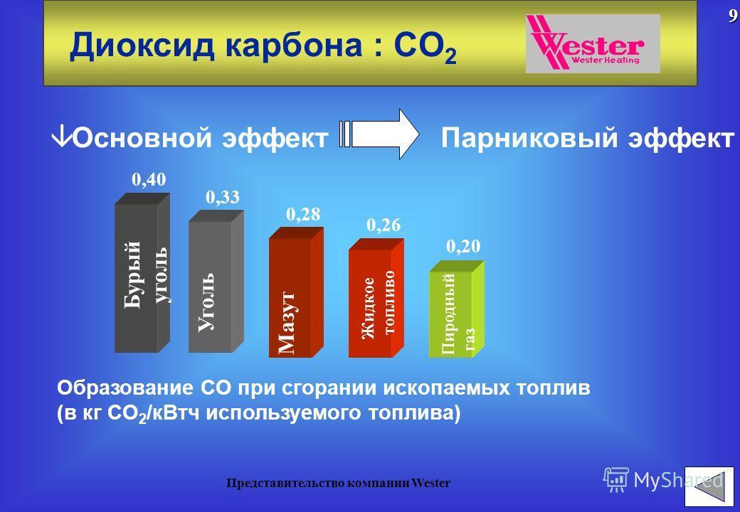 Продукты сгорания â Диоксид карбона : CO 2 â Моноксид карбона : CO â Оксиды азота : NO X â Диоксид серы: SO 28 Представительство компании Wester
