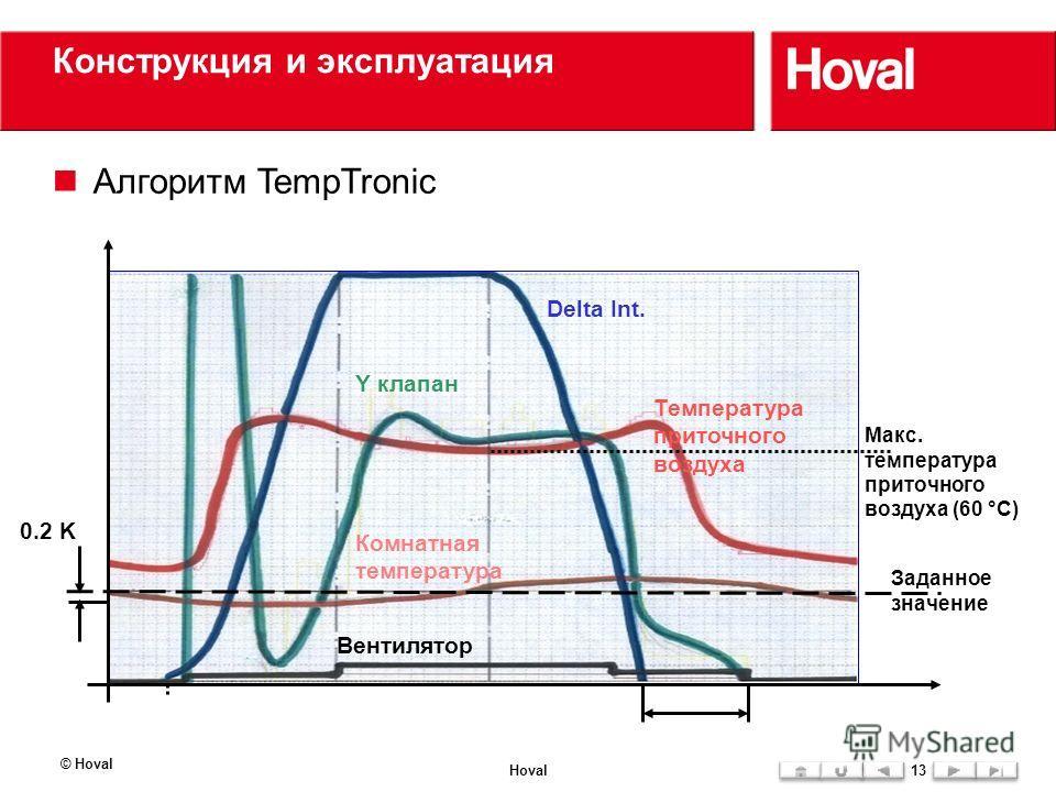 0.2 K Raumtemp. Конструкция и эксплуатация Алгоритм TempTronic © Hoval Hoval13 Макс. температура приточного воздуха (60 °C) Температура приточного воздуха Delta Int. Y клапан Комнатная температура Вентилятор Заданное значение
