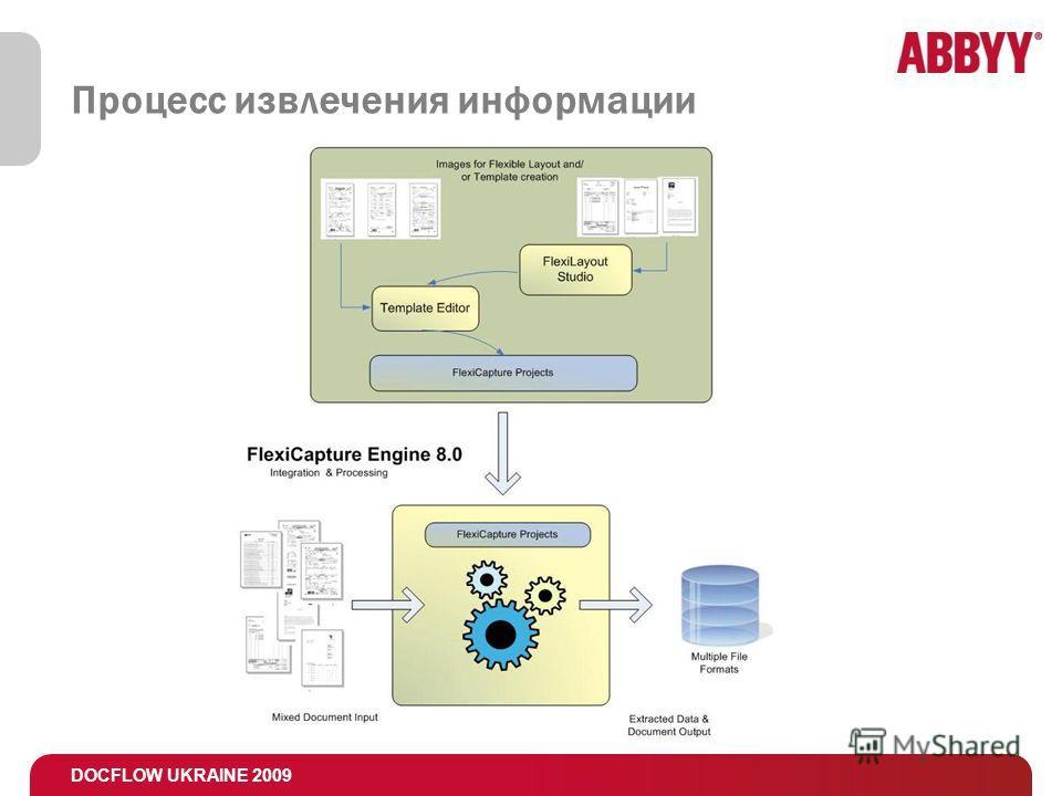 DOCFLOW UKRAINE 2009 Процесс извлечения информации