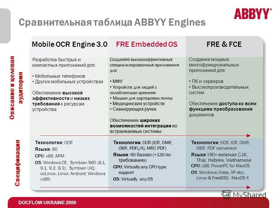 DOCFLOW UKRAINE 2009 Сравнительная таблица ABBYY Engines Mobile OCR Engine 3.0FRE Embedded OSFRE & FCE Описание и целевая аудитория Спецификация Созда ние высокоэффективны х специализированны х приложения для: МФУ Устройств для людей с ослабленным зр