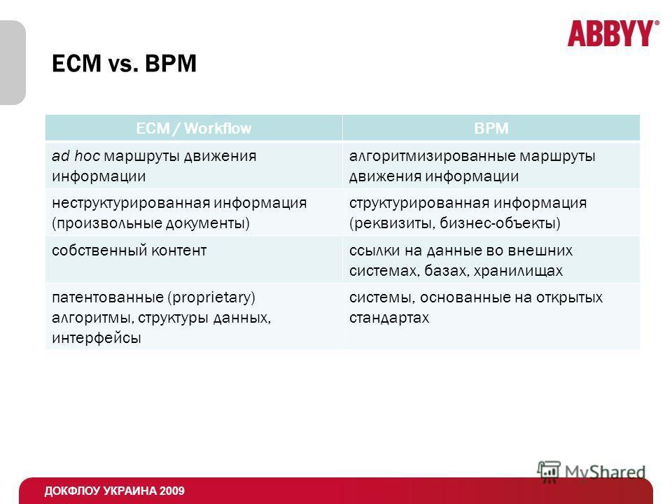 ДОКФЛОУ УКРАИНА 2009 ECM vs. BPM ECM / WorkflowBPM ad hoc маршруты движения информации алгоритмизированные маршруты движения информации неструктурированная информация (произвольные документы) структурированная информация (реквизиты, бизнес-объекты) с