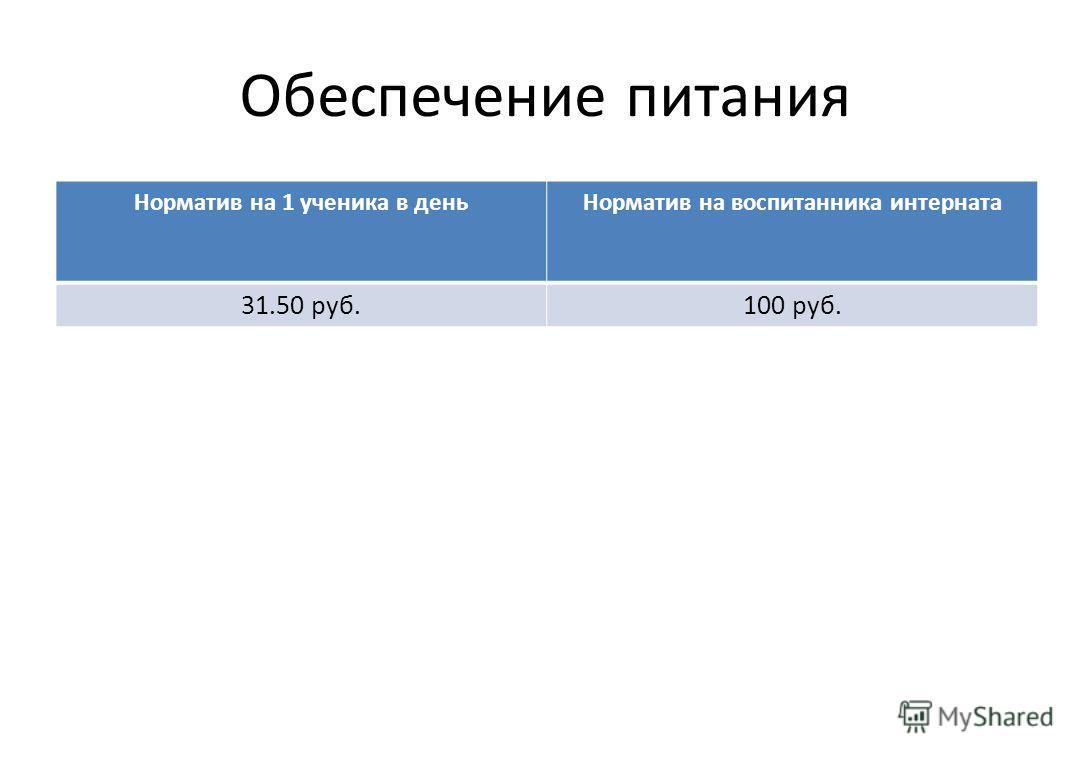 Обеспечение питания Норматив на 1 ученика в деньНорматив на воспитанника интерната 31.50 руб.100 руб.
