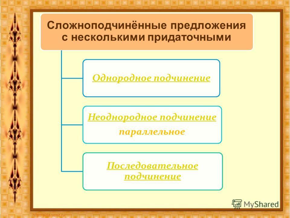 Сложноподчинённые предложения с несколькими придаточными Однородное подчинение Неоднородное подчинение параллельное Последовательное подчинение
