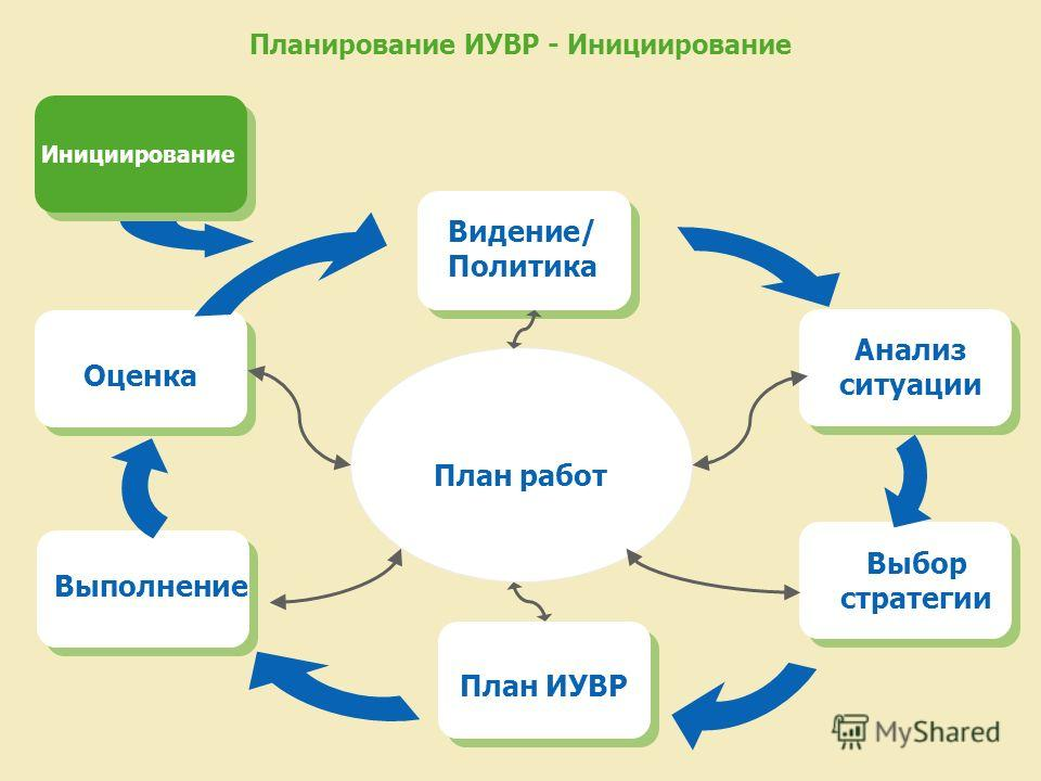 Планирование ИУВР - Инициирование План работ Видение/ Политика Анализ ситуации Выбор стратегии План ИУВР Выполнение Оценка Инициирование