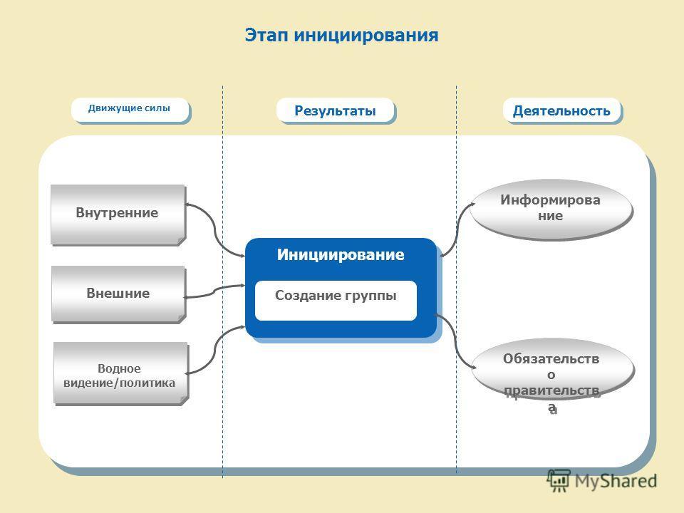 Этап инициирования Движущие силы Результаты Деятельность Внутренние Водное видение/политика Инициирование Внешние Обязательств о правительств а Создание группы Информирова ние