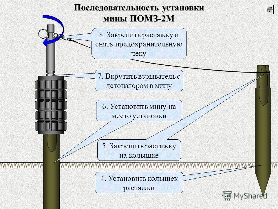 Последовательность установки мины ПОМЗ-2М 5. Закрепить растяжку на колышке 4. Установить колышек растяжки 7. Вкрутить взрыватель с детонатором в мину 8. Закрепить растяжку и снять предохранительную чеку 6. Установить мину на место установки