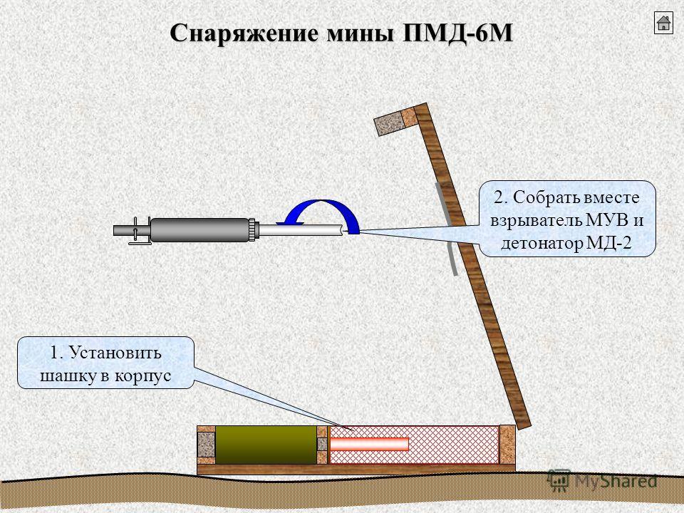 Снаряжение мины ПМД-6М 1. Установить шашку в корпус 2. Собрать вместе взрыватель МУВ и детонатор МД-2