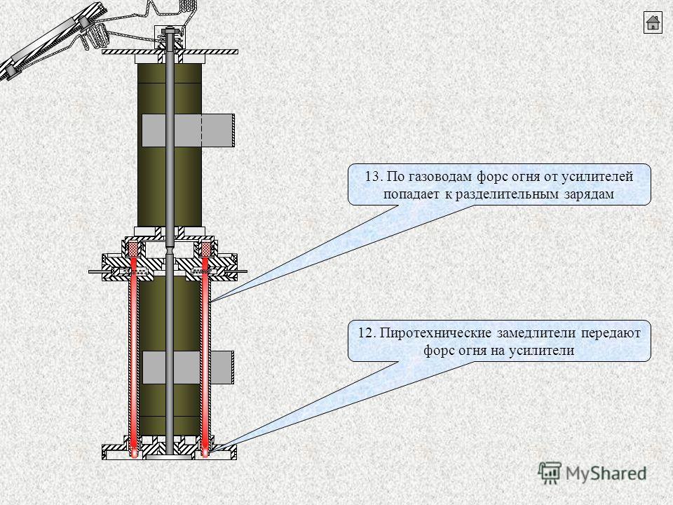 12. Пиротехнические замедлители передают форс огня на усилители 13. По газоводам форс огня от усилителей попадает к разделительным зарядам