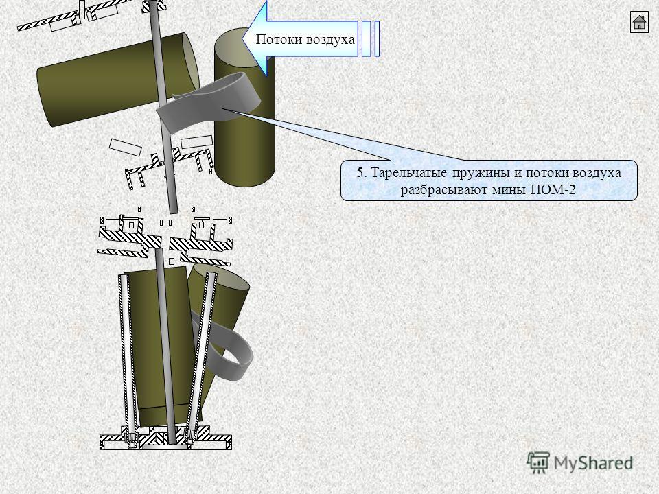 5. Тарельчатые пружины и потоки воздуха разбрасывают мины ПОМ-2 Потоки воздуха