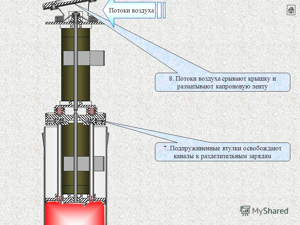 7. Подпружиненные втулки освобождают каналы к разделительным зарядам 8. Потоки воздуха срывают крышку и разматывают капроновую ленту Потоки воздуха