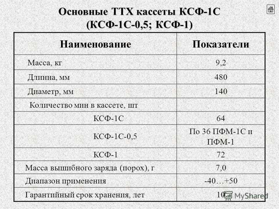 Основные ТТХ кассеты КСФ-1С (КСФ-1С-0,5; КСФ-1) НаименованиеПоказатели Масса, кг9,2 Длинна, мм480 Диаметр, мм140 Количество мин в кассете, шт КСФ-1С64 КСФ-1С-0,5 По 36 ПФМ-1С и ПФМ-1 КСФ-172 Масса вышибного заряда (порох), г7,0 Диапазон применения-40