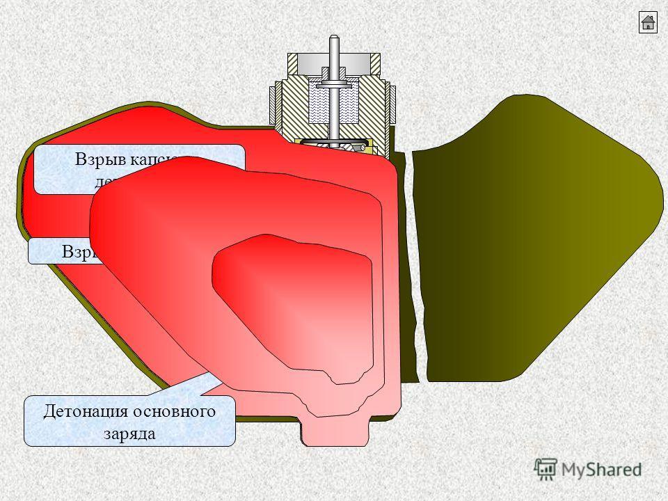 Детонация основного заряда Взрыв капсюля- детонатора Взрыв детонатора