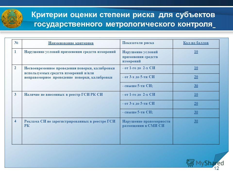 12 Наименование критериевПоказатели рискаКол-во баллов 1Нарушение условий применения средств измерений 10 2Несвоевременное проведения поверки, калибровки используемых средств измерений и/или неправомерное проведение поверки, калибровки - от 1-го до 2