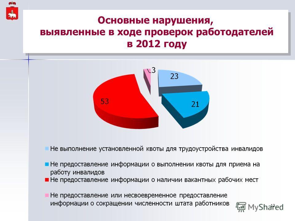Основные нарушения, выявленные в ходе проверок работодателей в 2012 году 12