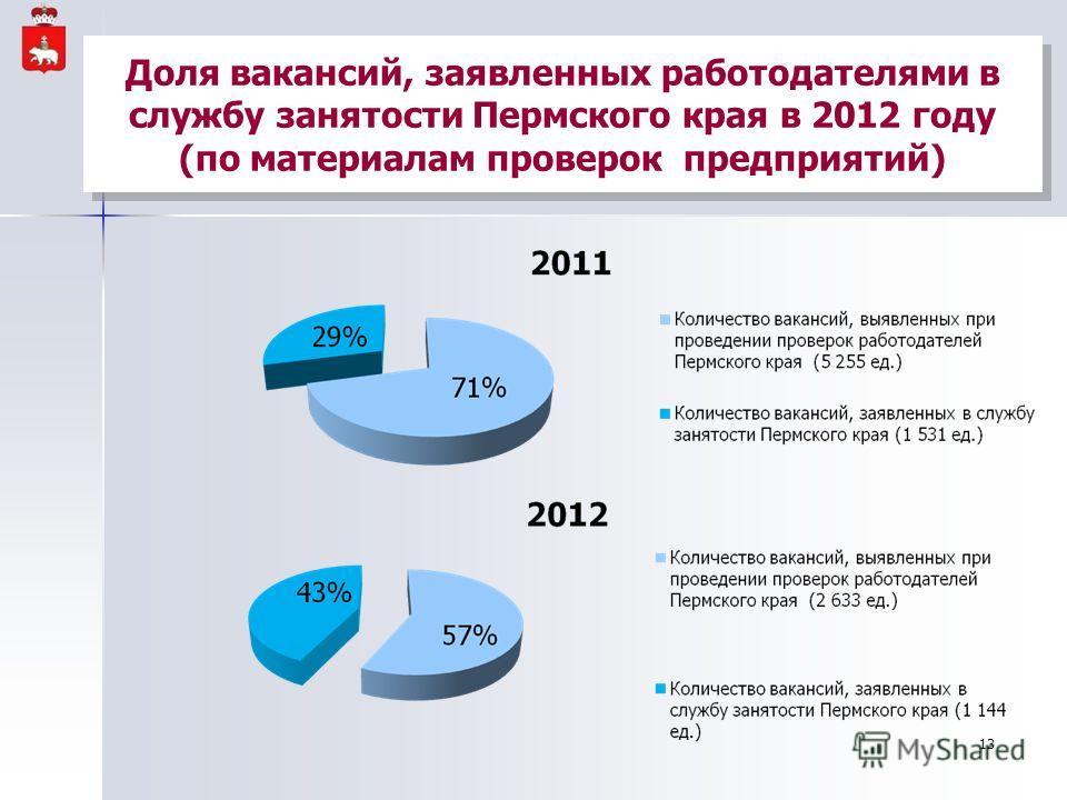 Доля вакансий, заявленных работодателями в службу занятости Пермского края в 2012 году (по материалам проверок предприятий) 13