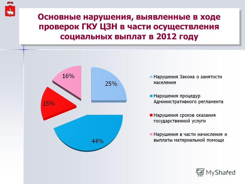 Основные нарушения, выявленные в ходе проверок ГКУ ЦЗН в части осуществления социальных выплат в 2012 году 4