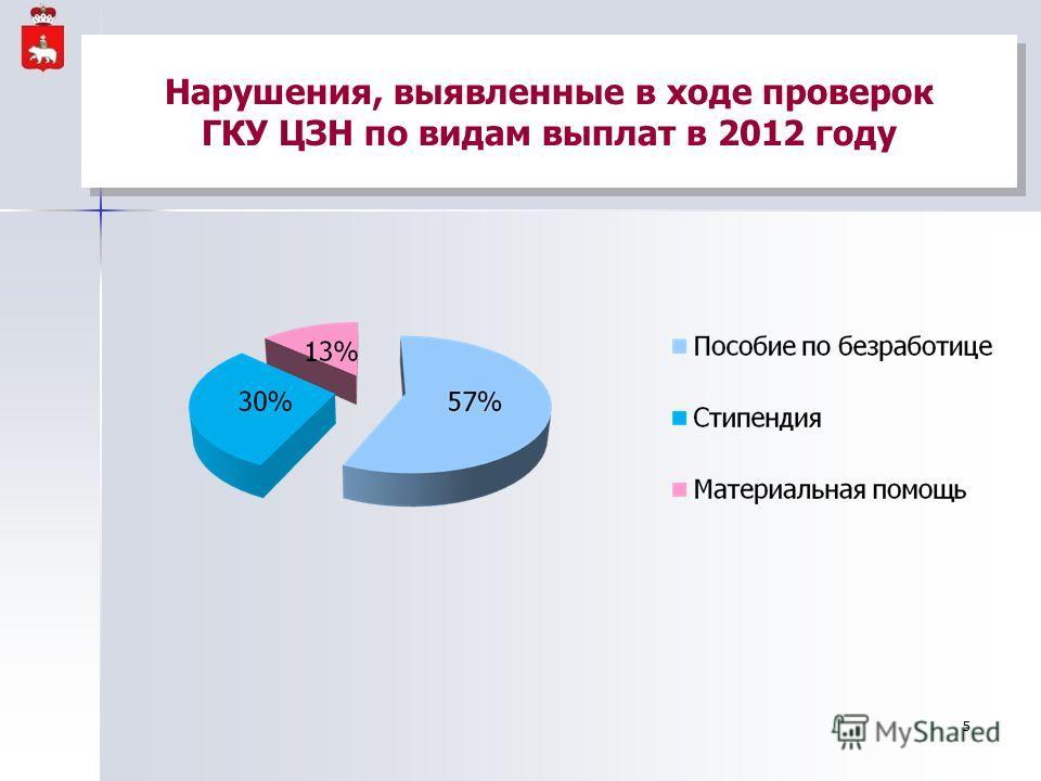 Нарушения, выявленные в ходе проверок ГКУ ЦЗН по видам выплат в 2012 году 5