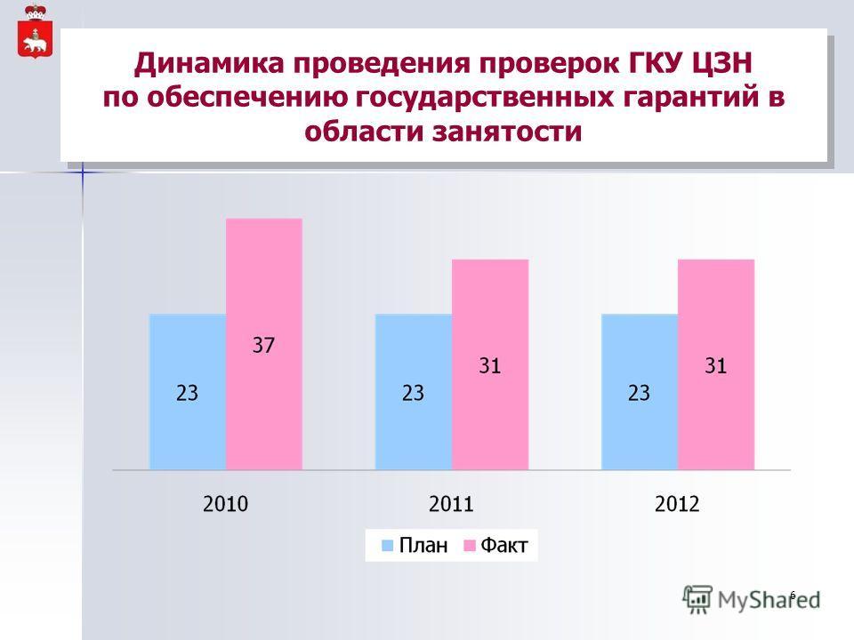 Динамика проведения проверок ГКУ ЦЗН по обеспечению государственных гарантий в области занятости 6