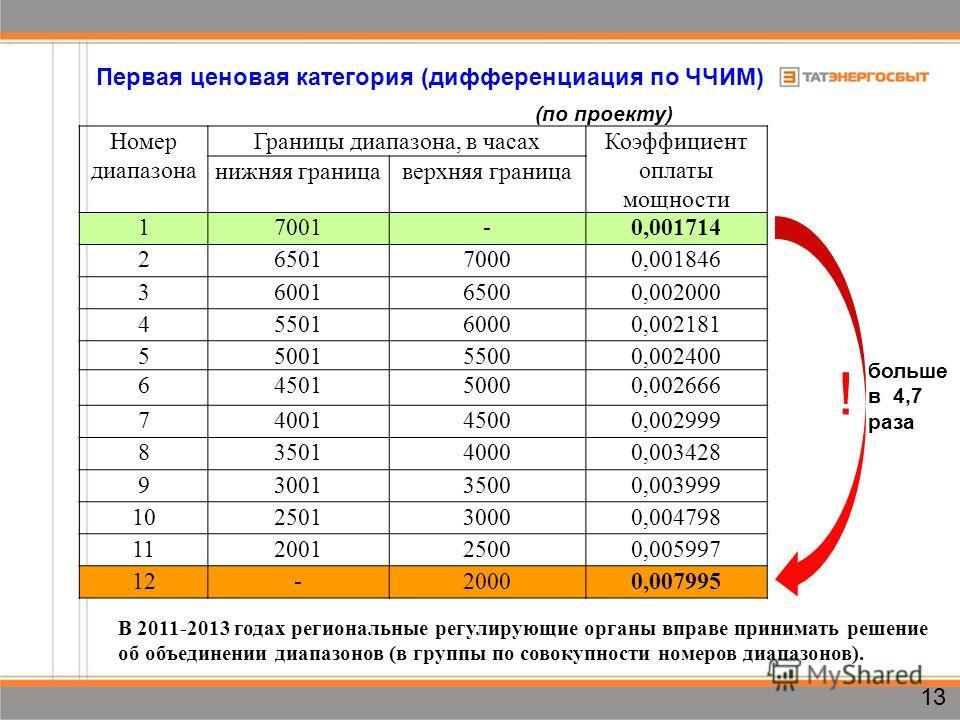 Номер диапазона Границы диапазона, в часахКоэффициент оплаты мощности нижняя границаверхняя граница 17001-0,001714 2650170000,001846 3600165000,002000 4550160000,002181 5500155000,002400 6450150000,002666 7400145000,002999 8350140000,003428 930013500
