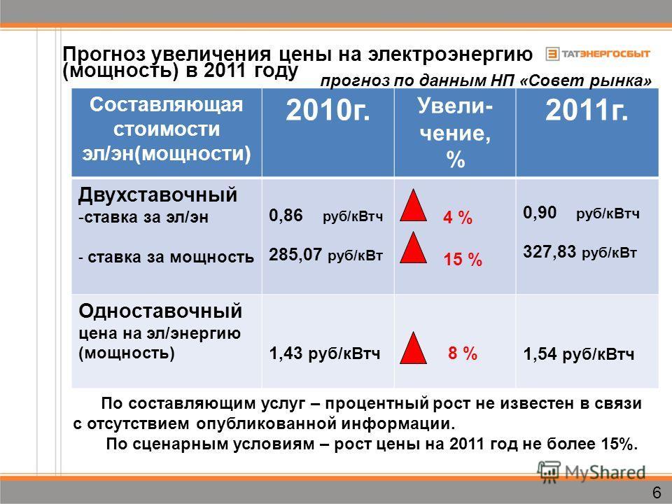 Составляющая стоимости эл/эн(мощности) 2010г. Увели- чение, % 2011г. Двухставочный -ставка за эл/эн - ставка за мощность 0,86 руб/кВтч 285,07 руб/кВт 4 % 15 % 0,90 руб/кВтч 327,83 руб/кВт Одноставочный цена на эл/энергию (мощность) 1,43 руб/кВтч 8 %1