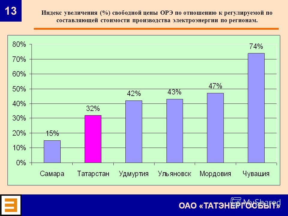 13 ОАО «ТАТЭНЕРГОСБЫТ» Индекс увеличения (%) свободной цены ОРЭ по отношению к регулируемой по составляющей стоимости производства электроэнергии по регионам.