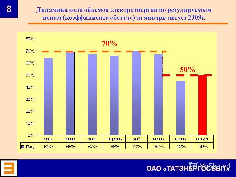 8 ОАО «ТАТЭНЕРГОСБЫТ» 70% 50% Динамика доли объемов электроэнергии по регулируемым ценам (коэффициента «бетта») за январь-август 2009г.