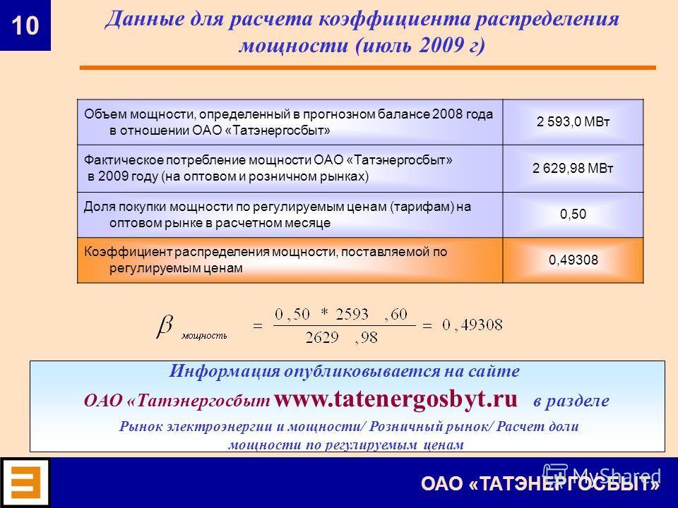 10 ОАО «ТАТЭНЕРГОСБЫТ» Объем мощности, определенный в прогнозном балансе 2008 года в отношении ОАО «Татэнергосбыт» 2 593,0 МВт Фактическое потребление мощности ОАО «Татэнергосбыт» в 2009 году (на оптовом и розничном рынках) 2 629,98 МВт Доля покупки
