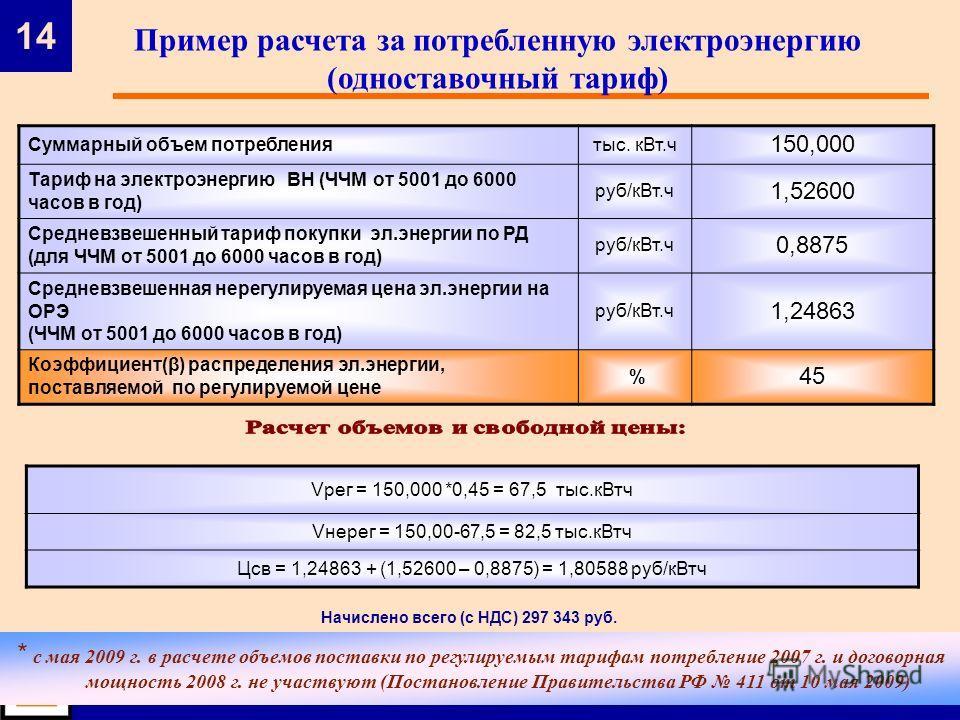 14 ОАО «ТАТЭНЕРГОСБЫТ» * с мая 2009 г. в расчете объемов поставки по регулируемым тарифам потребление 2007 г. и договорная мощность 2008 г. не участвуют (Постановление Правительства РФ 411 от 10 мая 2009) Пример расчета за потребленную электроэнергию