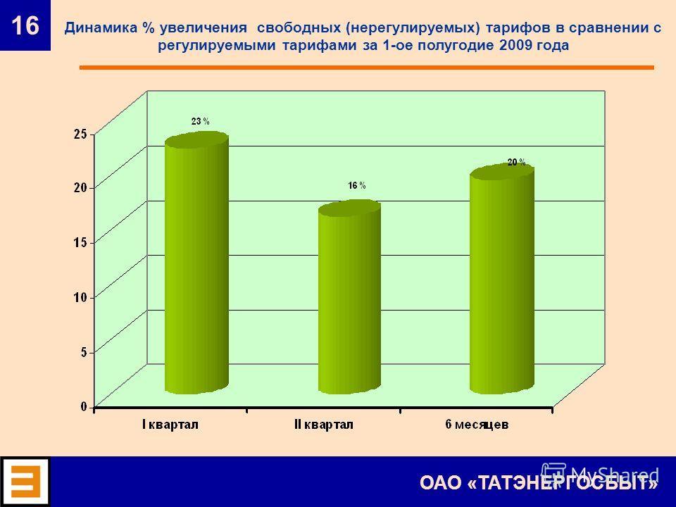16 ОАО «ТАТЭНЕРГОСБЫТ» Динамика % увеличения свободных (нерегулируемых) тарифов в сравнении с регулируемыми тарифами за 1-ое полугодие 2009 года