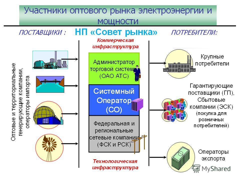 Атс оптовый рынок электроэнергии