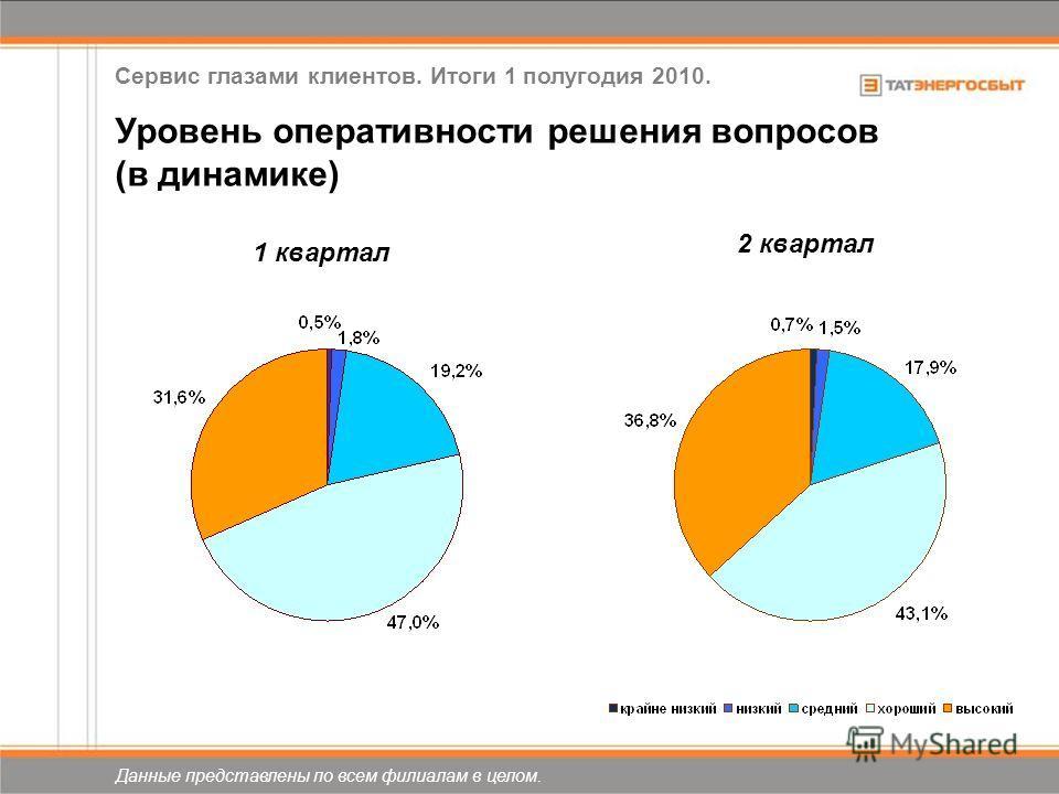 Уровень оперативности решения вопросов (в динамике) 2 квартал 1 квартал Данные представлены по всем филиалам в целом. Сервис глазами клиентов. Итоги 1 полугодия 2010.