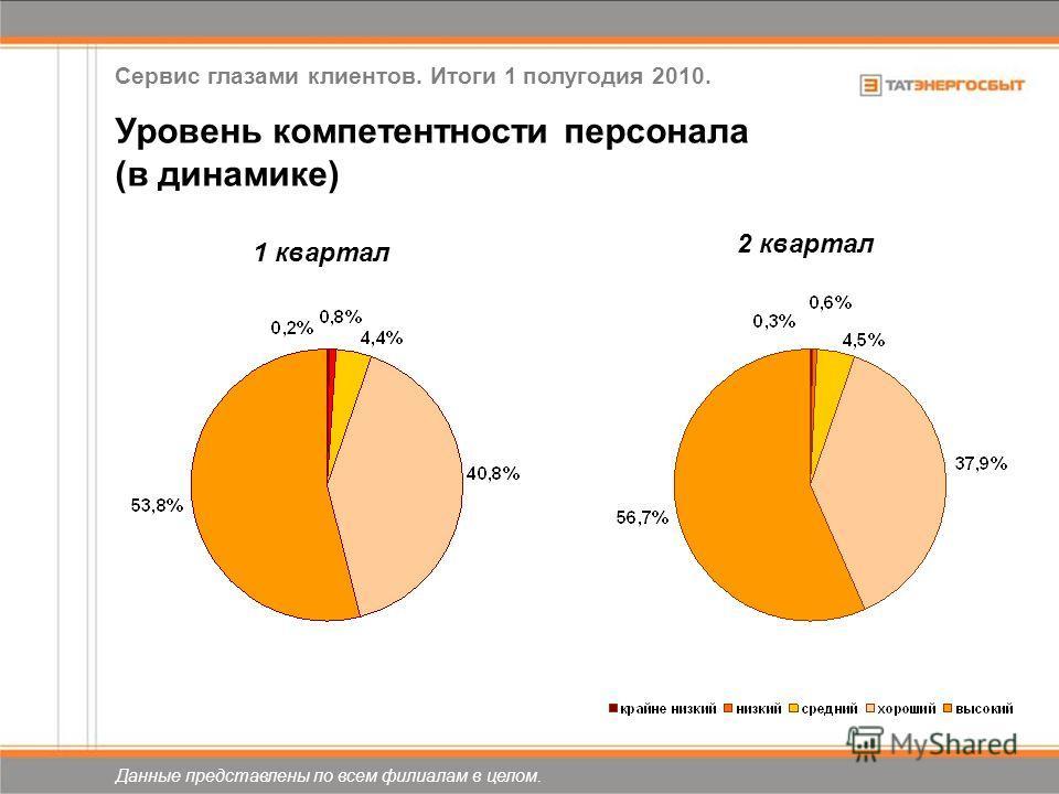 Уровень компетентности персонала (в динамике) 2 квартал 1 квартал Данные представлены по всем филиалам в целом. Сервис глазами клиентов. Итоги 1 полугодия 2010.