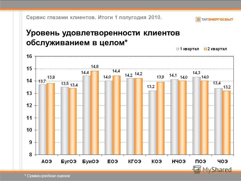 * Сумма средних оценок Уровень удовлетворенности клиентов обслуживанием в целом* Сервис глазами клиентов. Итоги 1 полугодия 2010.