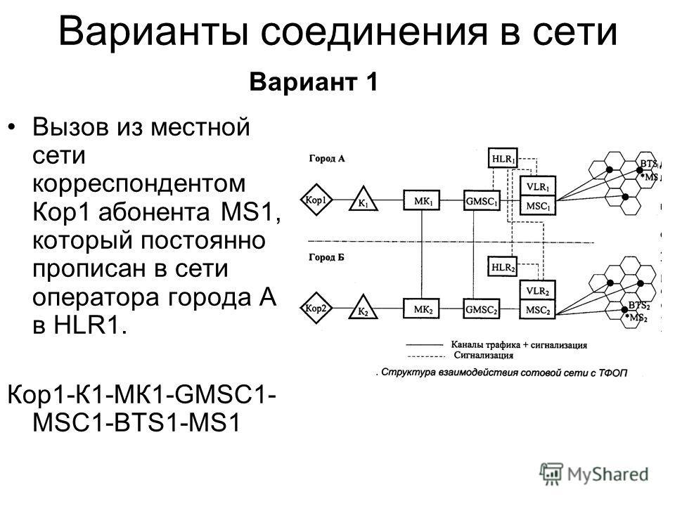 Варианты соединения в сети Вызов из местной сети корреспондентом Кор1 абонента MS1, который постоянно прописан в сети оператора города А в HLR1. Кор1-К1-МК1-GMSC1- MSC1-BTS1-MS1 Вариант 1