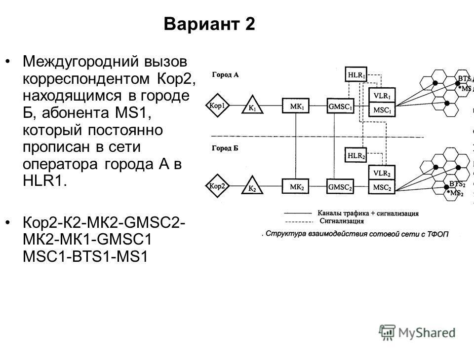 Междугородний вызов корреспондентом Кор2, находящимся в городе Б, абонента MS1, который постоянно прописан в сети оператора города А в HLR1. Кор2-К2-МК2-GMSC2- МК2-МК1-GMSC1 MSC1-BTS1-MS1 Вариант 2