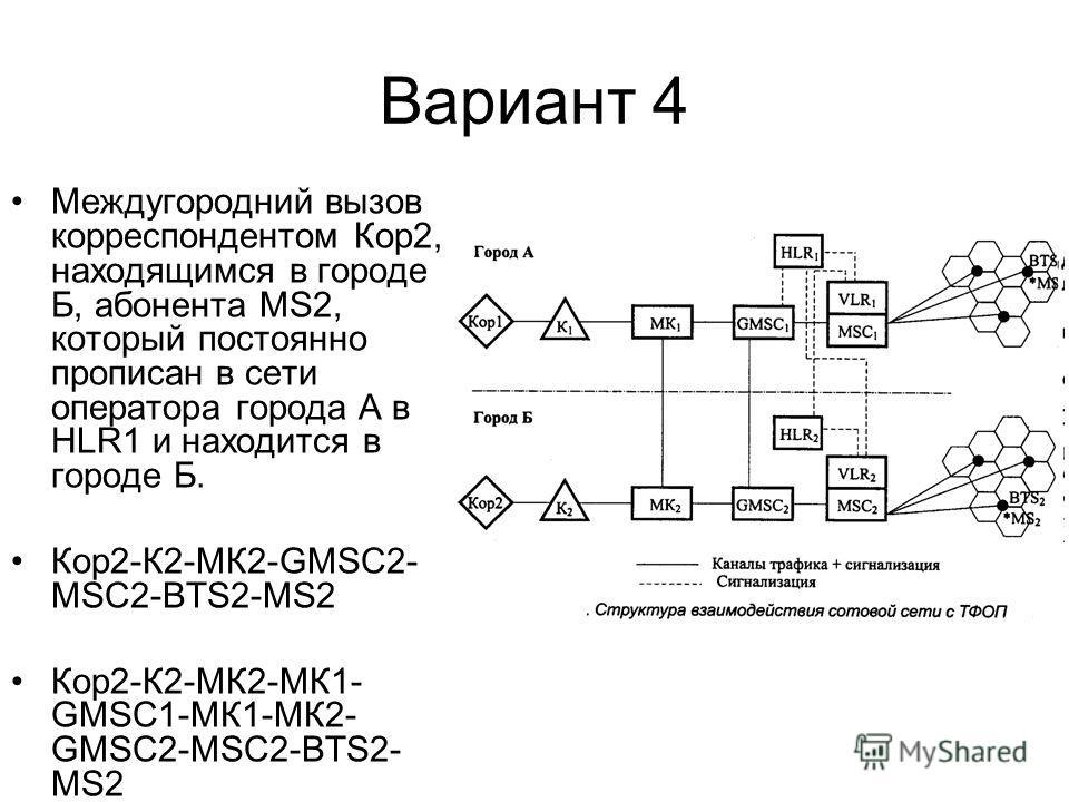 Вариант 4 Междугородний вызов корреспондентом Кор2, находящимся в городе Б, абонента MS2, который постоянно прописан в сети оператора города А в HLR1 и находится в городе Б. Кор2-К2-МК2-GMSC2- MSC2-BTS2-MS2 Кор2-К2-МК2-МК1- GMSC1-МК1-МК2- GMSC2-MSC2-
