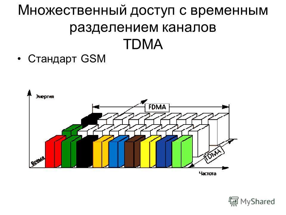 Множественный доступ с временным разделением каналов TDMA Стандарт GSM