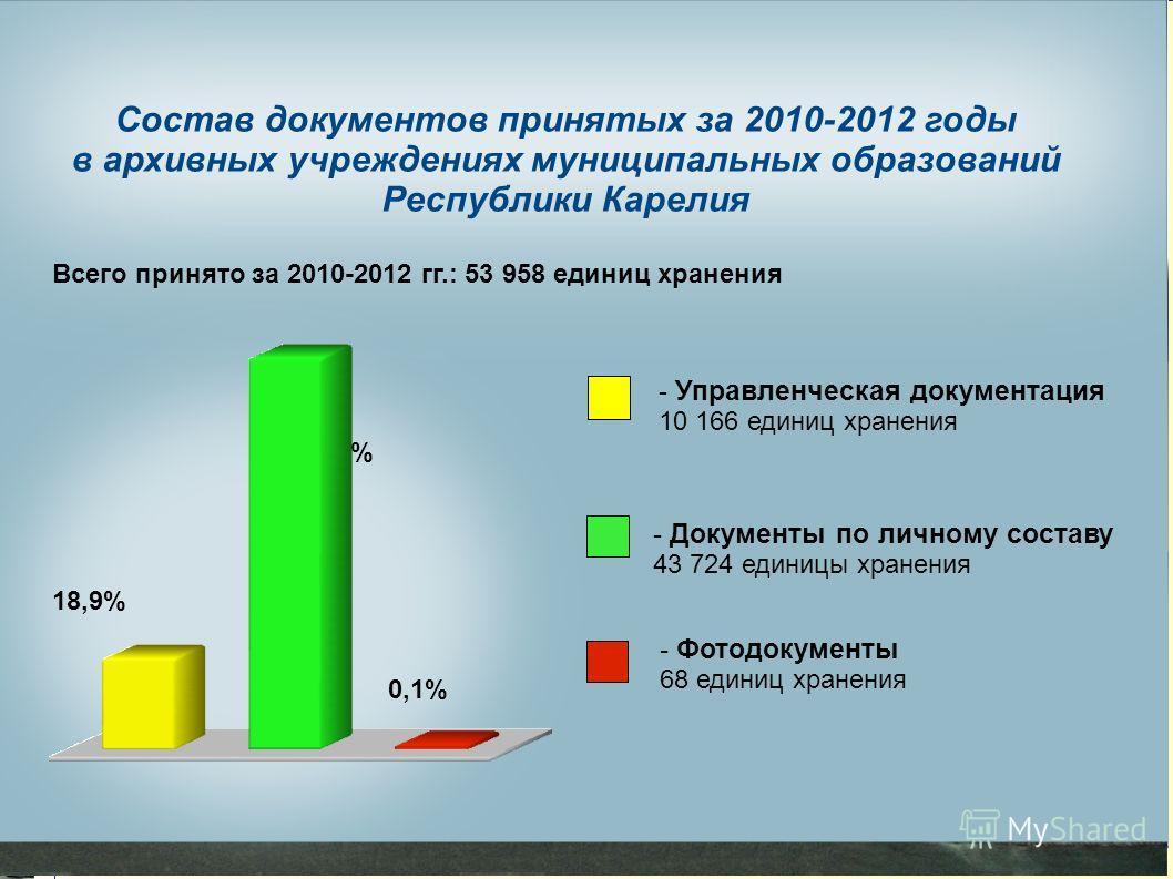 Состав документов принятых за 2010-2012 годы в архивных учреждениях муниципальных образований Республики Карелия Всего принято за 2010-2012 гг.: 53 958 единиц хранения 81% 18,9% 0,1% - Управленческая документация 10 166 единиц хранения - Документы по