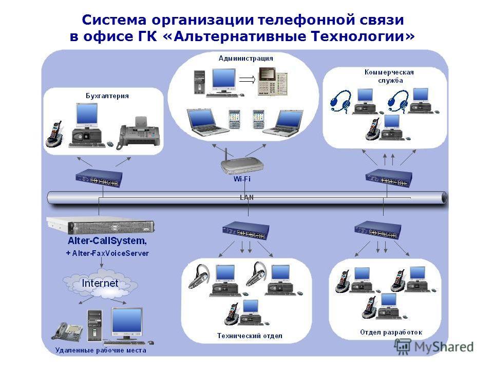 Система организации телефонной связи в офисе ГК «Альтернативные Технологии»