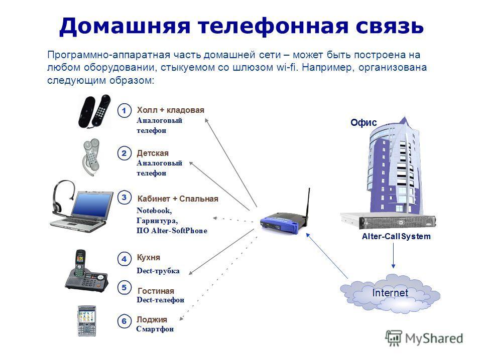 Программно-аппаратная часть домашней сети – может быть построена на любом оборудовании, стыкуемом со шлюзом wi-fi. Например, организована следующим образом: Домашняя телефонная связь