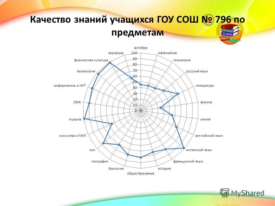 Качество знаний учащихся ГОУ СОШ 796 по предметам