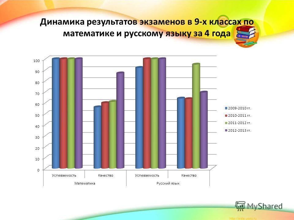 Динамика результатов экзаменов в 9-х классах по математике и русскому языку за 4 года