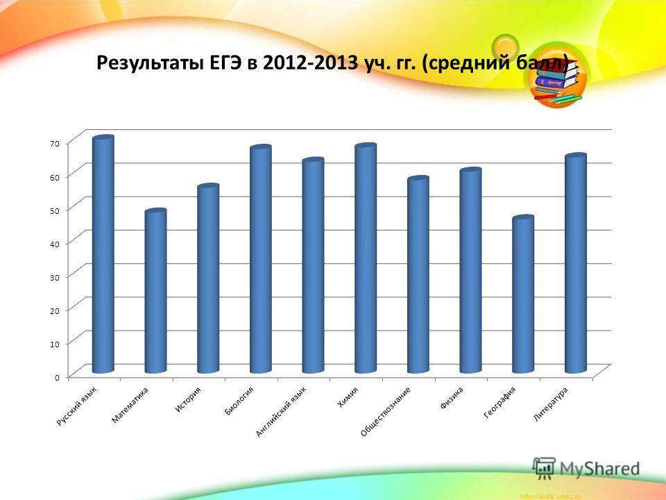 Результаты ЕГЭ в 2012-2013 уч. гг. (средний балл)