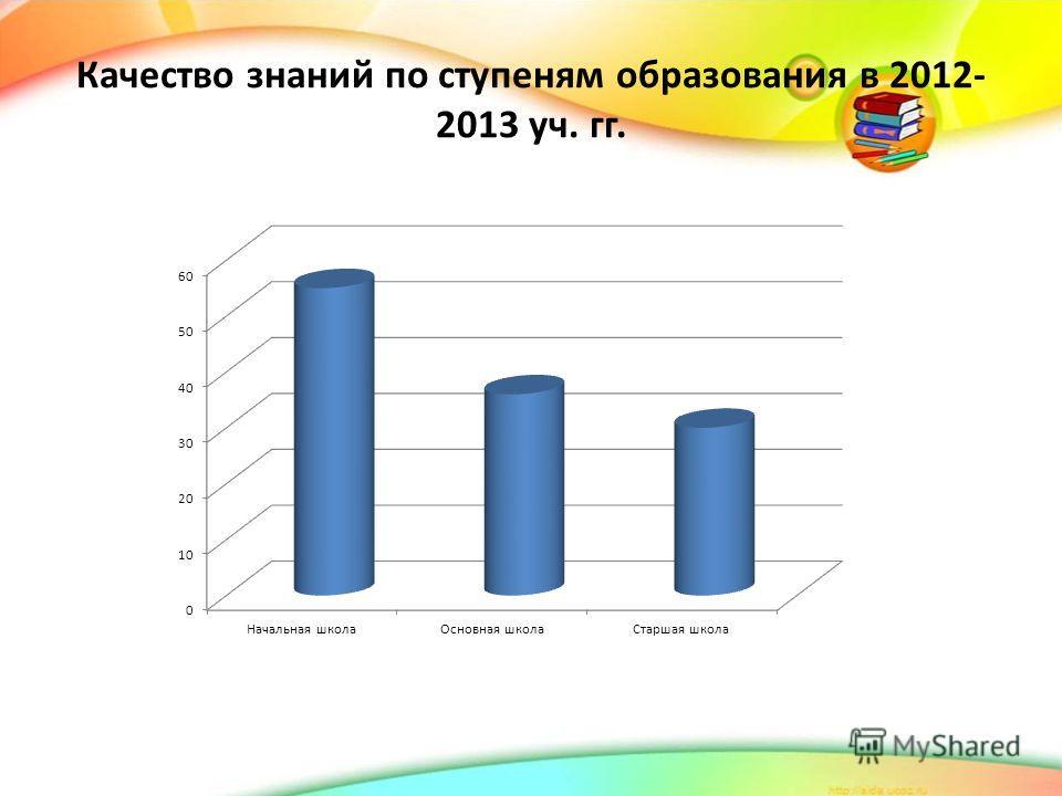 Качество знаний по ступеням образования в 2012- 2013 уч. гг.