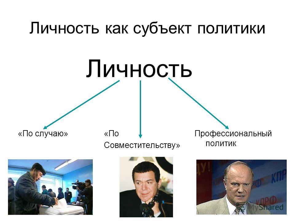 Личность как субъект политики Личность Профессиональный политик «По случаю» «По Совместительству»