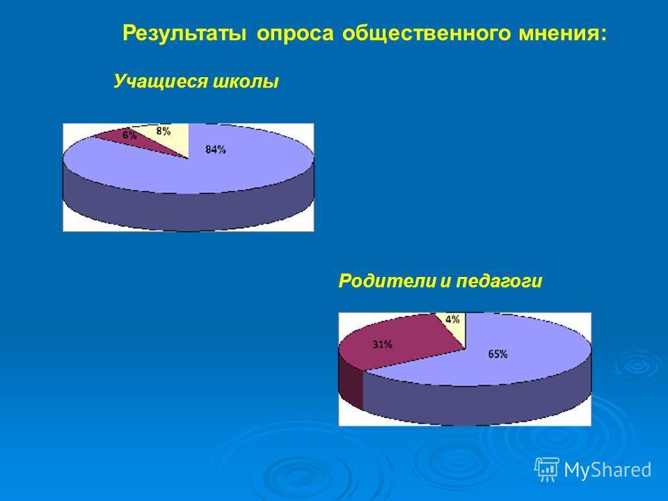 Результаты опроса общественного мнения: Учащиеся школы Родители и педагоги
