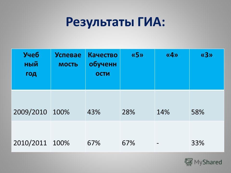 Результаты ГИА: Учеб ный год Успевае мость Качество обученн ости «5»«4»«3» 2009/2010100%43%28%14%58% 2010/2011100%67% -33%