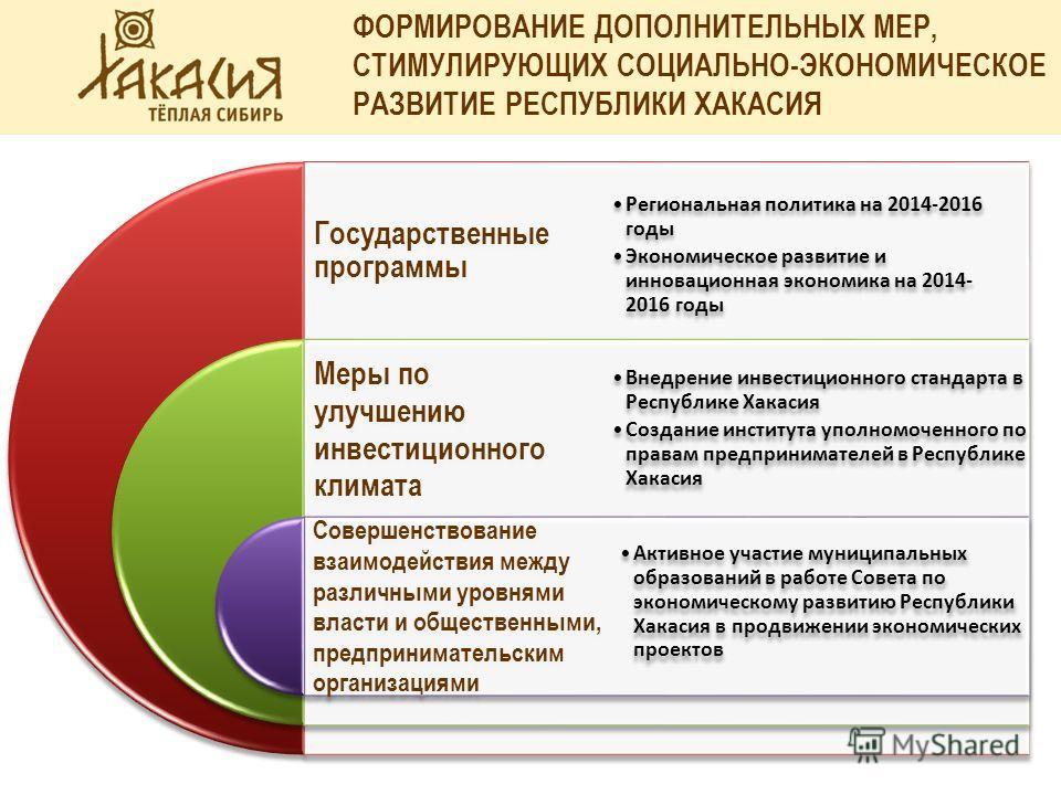 ФОРМИРОВАНИЕ ДОПОЛНИТЕЛЬНЫХ МЕР, СТИМУЛИРУЮЩИХ СОЦИАЛЬНО-ЭКОНОМИЧЕСКОЕ РАЗВИТИЕ РЕСПУБЛИКИ ХАКАСИЯ Государственные программы Меры по улучшению инвестиционного климата Совершенствование взаимодействия между различными уровнями власти и общественными,