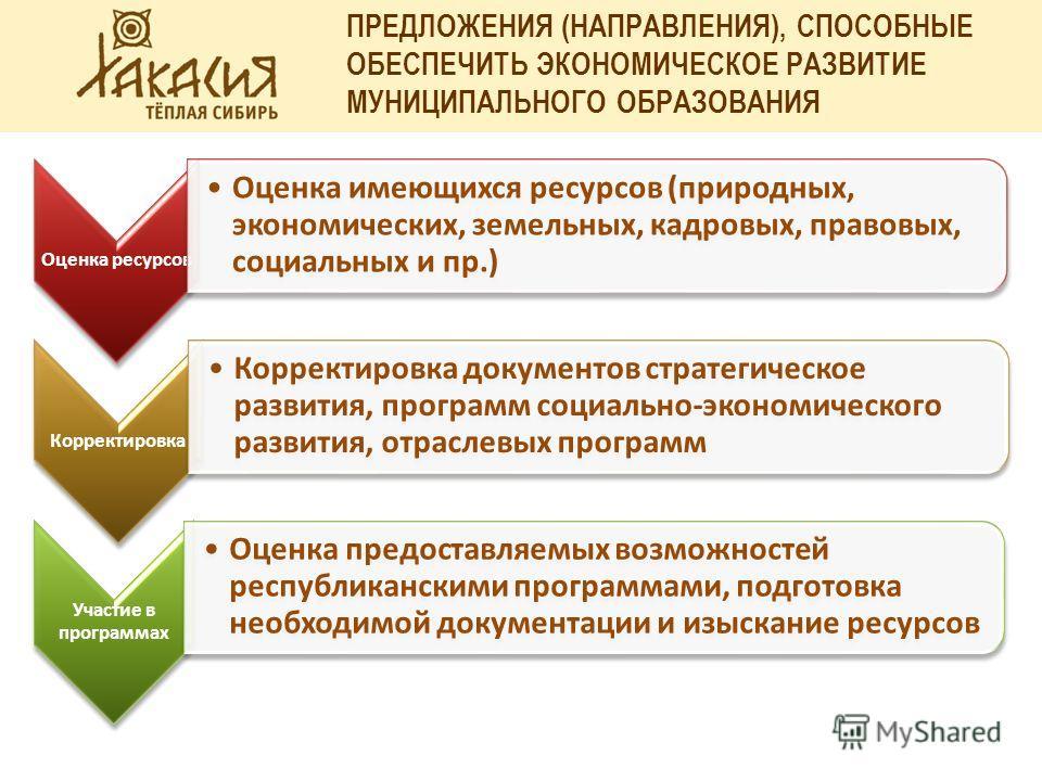 ПРЕДЛОЖЕНИЯ (НАПРАВЛЕНИЯ), СПОСОБНЫЕ ОБЕСПЕЧИТЬ ЭКОНОМИЧЕСКОЕ РАЗВИТИЕ МУНИЦИПАЛЬНОГО ОБРАЗОВАНИЯ Оценка ресурсов Оценка имеющихся ресурсов (природных, экономических, земельных, кадровых, правовых, социальных и пр.) Корректировка Корректировка докуме