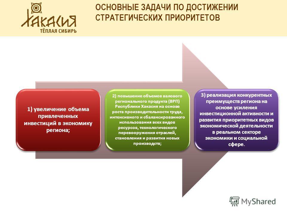 1) увеличение объема привлеченных инвестиций в экономику региона; 2) повышение объемов валового регионального продукта (ВРП) Республики Хакасия на основе роста производительности труда, интенсивного и сбалансированного использования всех видов ресурс